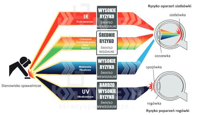 Ochrona wzroku w spawalnictwie - zasłona spawalnicza jako filtr UVi IR