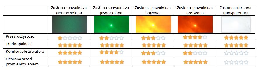 Przepuszczalność światła widzialnego przez zasłony spawalnicze