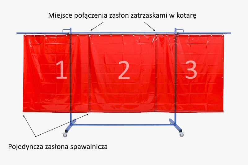 Kotara spawalnicza powstała z połaczenia trzech arkuszy zasłony spawalniczej czerwonej