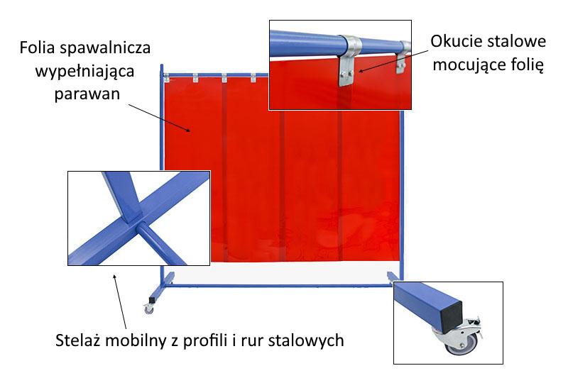 Parawany spawalnicze zbudowane ze stelaża, okuć i wypełnienia foliowego